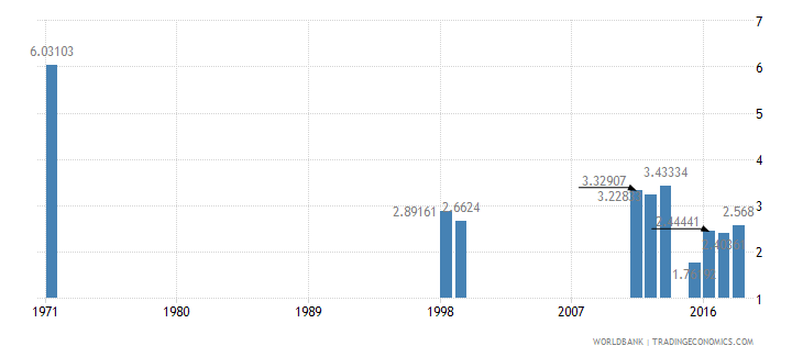 dominican republic repetition rate in grade 6 of primary education female percent wb data