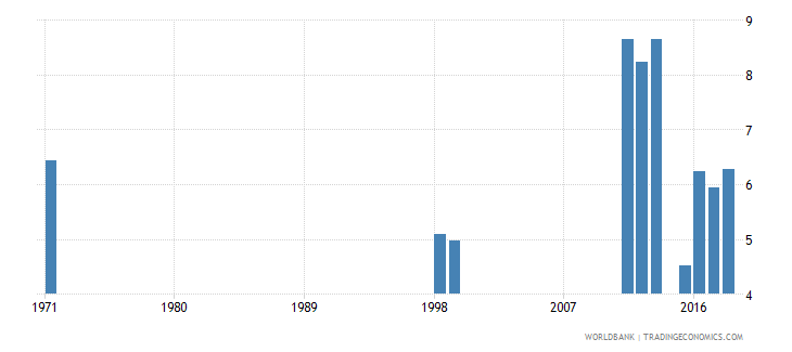 dominican republic repetition rate in grade 6 of primary education male percent wb data