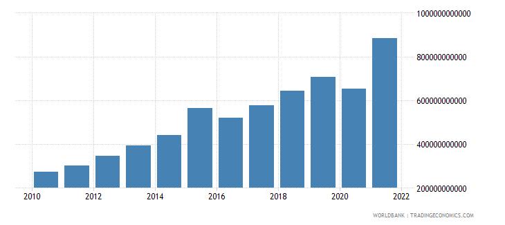 dominican republic revenue excluding grants current lcu wb data
