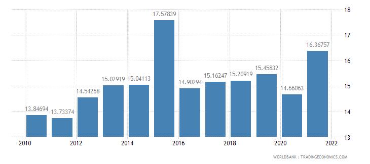 dominican republic revenue excluding grants percent of gdp wb data