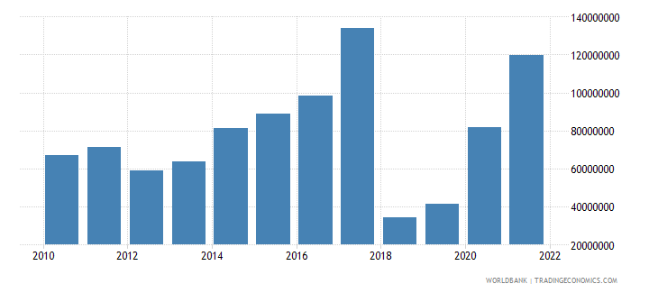 dominican republic royalty and license fees payments bop us dollar wb data