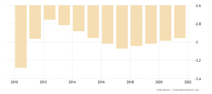 dominican republic rural population growth annual percent wb data