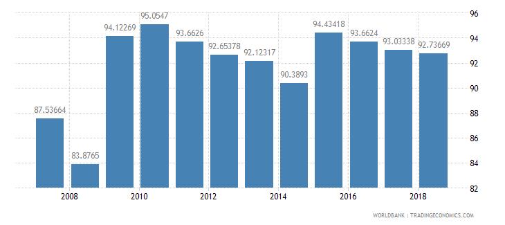 dominican republic school enrollment primary male percent net wb data