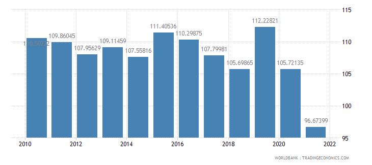 dominican republic school enrollment primary percent gross wb data