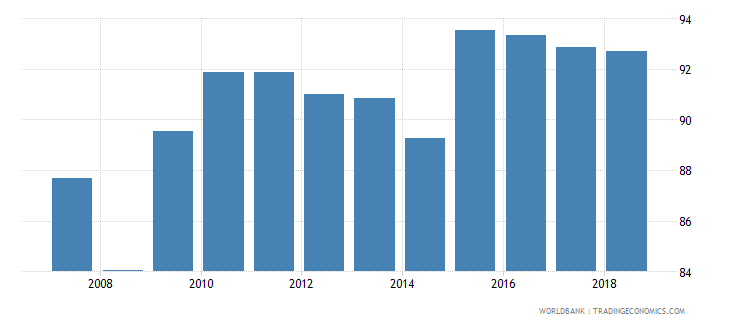 dominican republic school enrollment primary percent net wb data