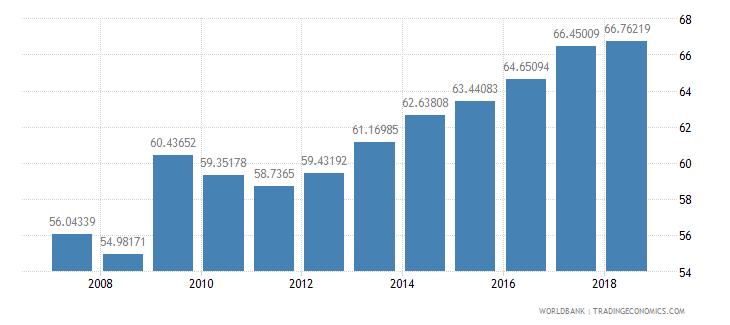 dominican republic school enrollment secondary male percent net wb data