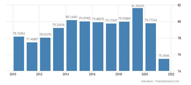 dominican republic school enrollment secondary percent gross wb data