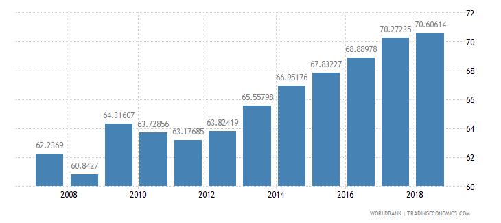 dominican republic school enrollment secondary percent net wb data
