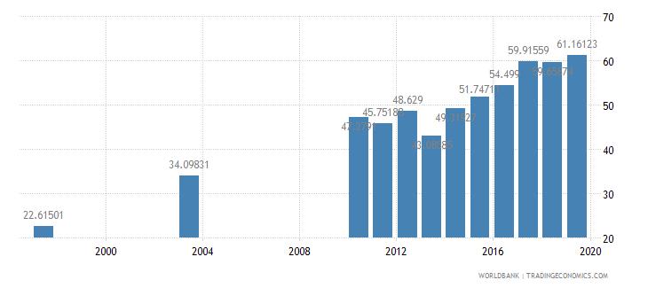 dominican republic school enrollment tertiary percent gross wb data