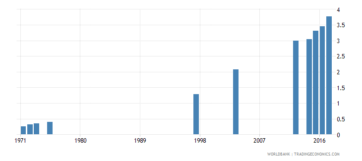 dominican republic school life expectancy tertiary female years wb data