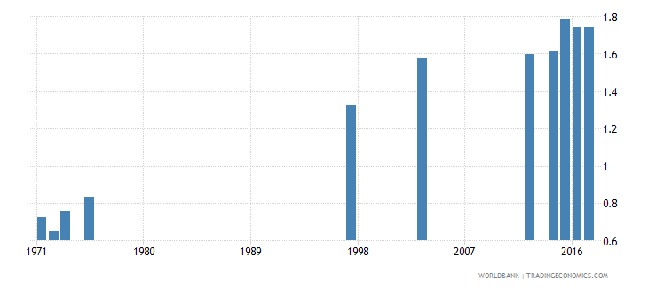 dominican republic school life expectancy tertiary gender parity index gpi wb data