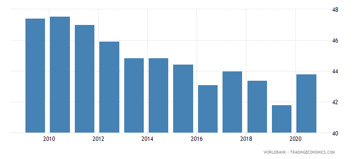dominican republic self employed total percent of total employed wb data
