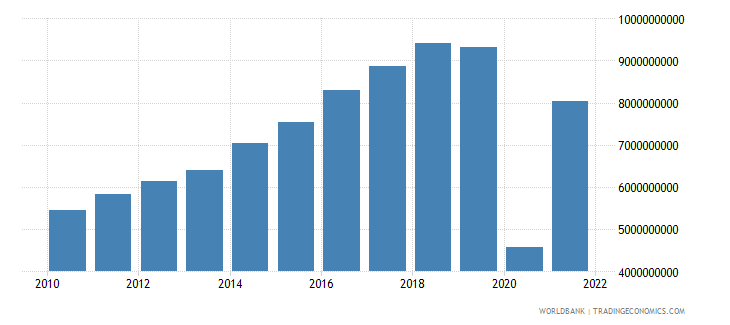 dominican republic service exports bop us dollar wb data