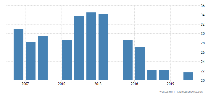 dominican republic share of tariff lines with international peaks all products percent wb data