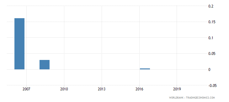 dominican republic share of tariff lines with specific rates all products percent wb data