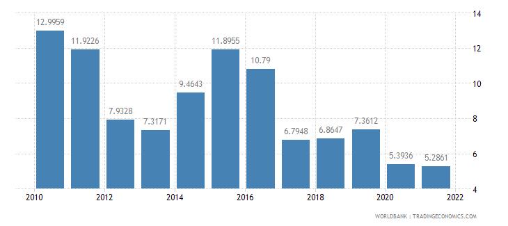 dominican republic short term debt percent of total external debt wb data
