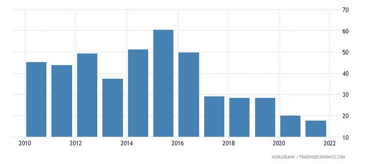 dominican republic short term debt percent of total reserves wb data