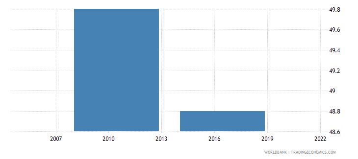 dominican republic small firms with a bank loan or line of credit percent wb data