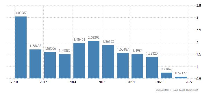 dominican republic social contributions percent of revenue wb data