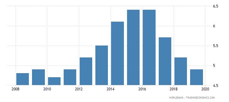dominican republic suicide mortality rate per 100000 population wb data