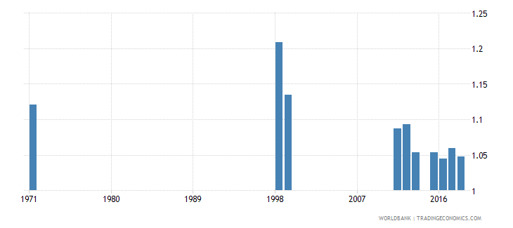 dominican republic survival rate to the last grade of primary education gender parity index gpi wb data