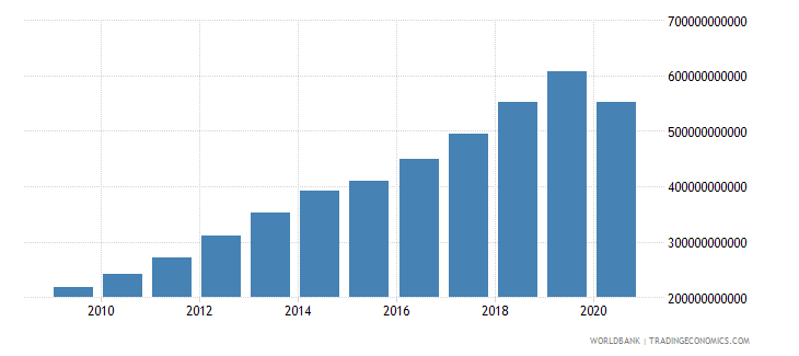 dominican republic tax revenue current lcu wb data
