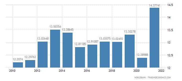 dominican republic tax revenue percent of gdp wb data