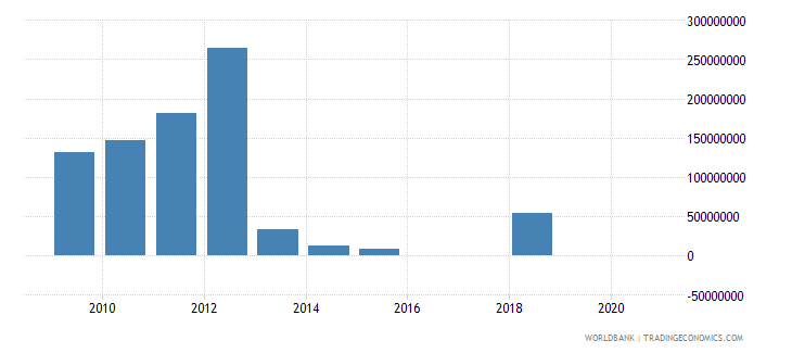 dominican republic taxes on exports current lcu wb data