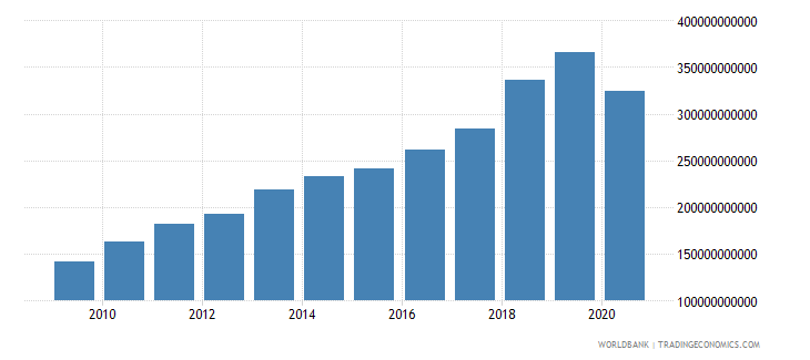 dominican republic taxes on goods and services current lcu wb data