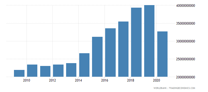 dominican republic taxes on international trade current lcu wb data