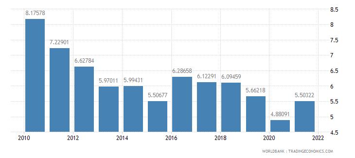 dominican republic taxes on international trade percent of revenue wb data