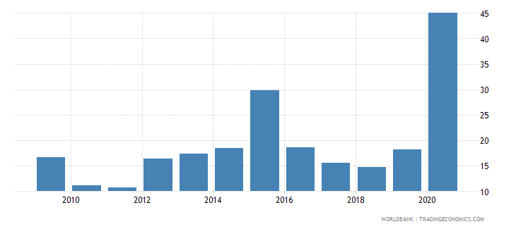 dominican republic total debt service percent of exports of goods services and income wb data