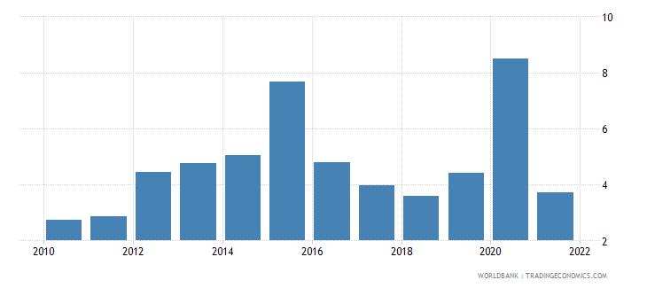 dominican republic total debt service percent of gni wb data