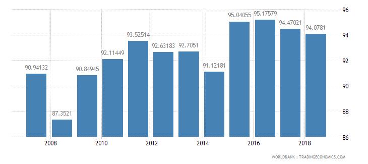 dominican republic total enrollment primary female percent net wb data