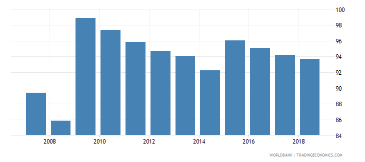 dominican republic total enrollment primary male percent net wb data