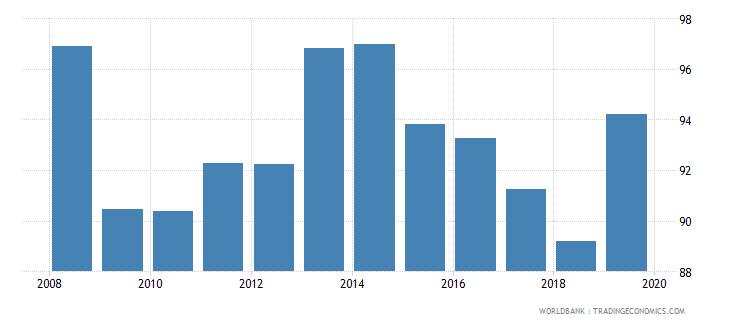 dominican republic total net enrolment rate lower secondary female percent wb data