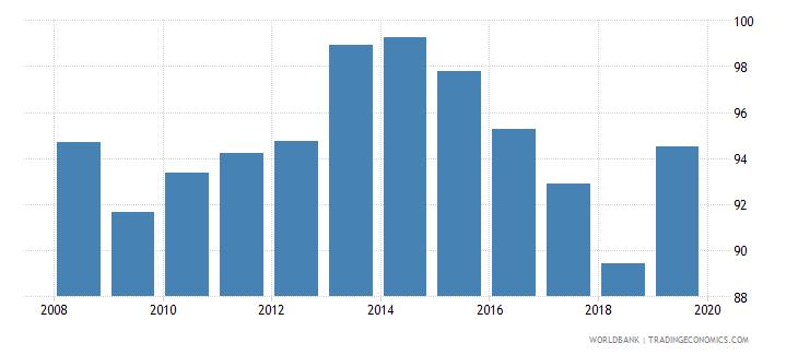 dominican republic total net enrolment rate lower secondary male percent wb data
