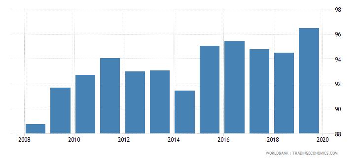 dominican republic total net enrolment rate primary female percent wb data