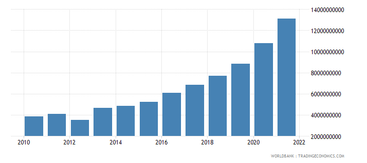 dominican republic total reserves minus gold us dollar wb data