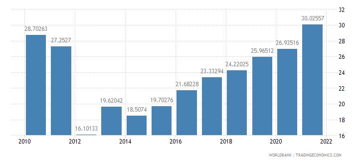 dominican republic total reserves percent of total external debt wb data