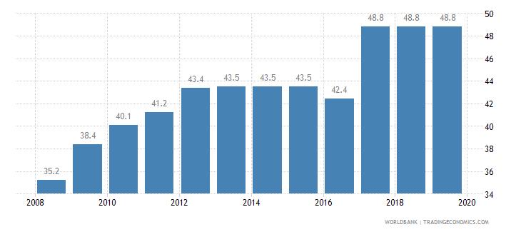dominican republic total tax rate percent of profit wb data