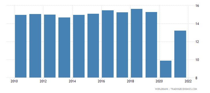 dominican republic trade in services percent of gdp wb data