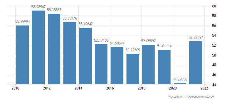 dominican republic trade percent of gdp wb data
