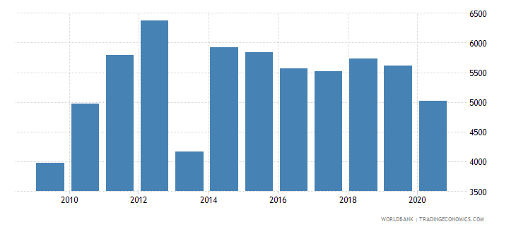 dominican republic trademark applications nonresident by count wb data