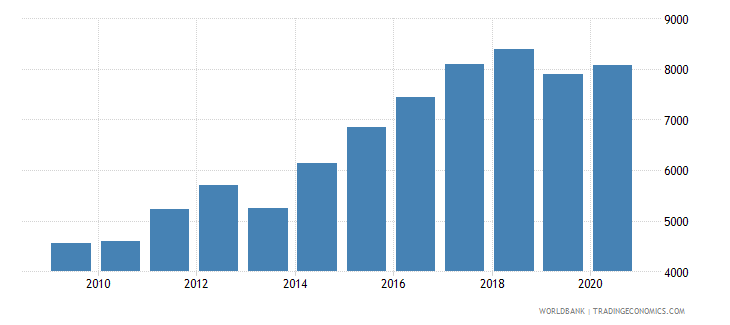 dominican republic trademark applications resident by count wb data