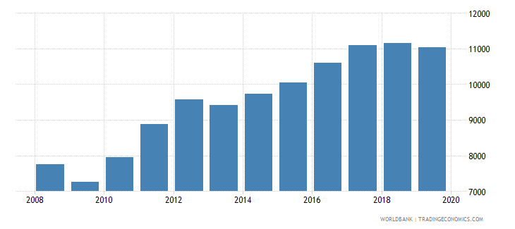 dominican republic trademark applications total wb data