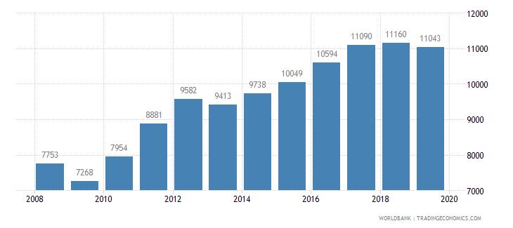 dominican republic trademark applications total wb data
