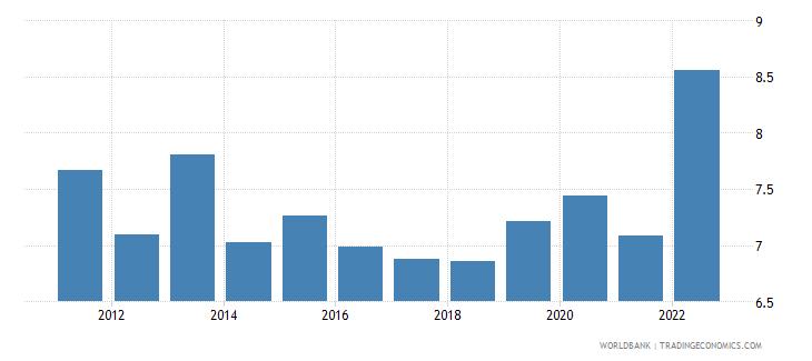 dominican republic transport services percent of service exports bop wb data
