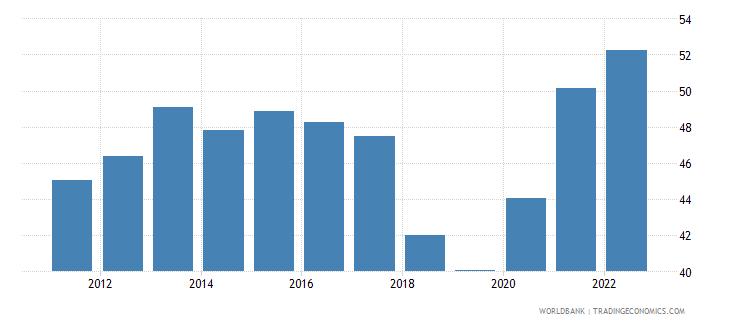 dominican republic transport services percent of service imports bop wb data