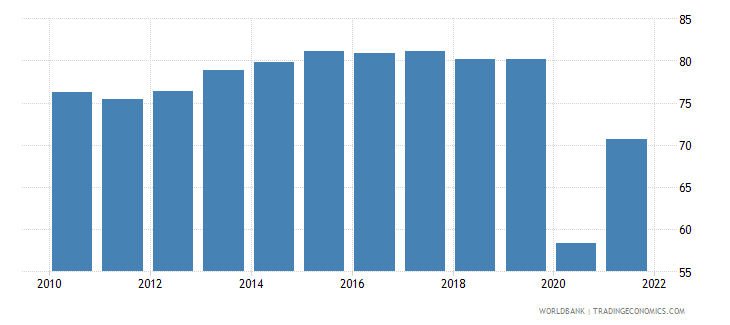dominican republic travel services percent of service exports bop wb data